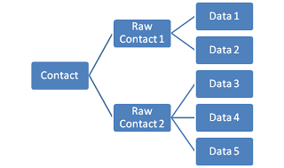 The ContactsContract builds up the complete view of all contacts based on RawContacts provided by each account type, which are in turn built up of standard data types like name, email, phone number, etc.
