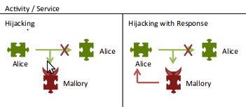 Activity/Service hijacking: watch out for the little devil in the system